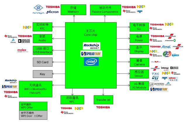 WPIg_Tablet PC_Diagram