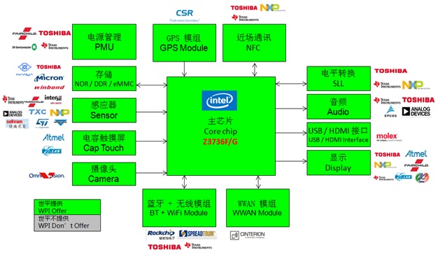 WPIg_Tablet PC_Intel-BayTrail-T CR Z3736F_Diagram