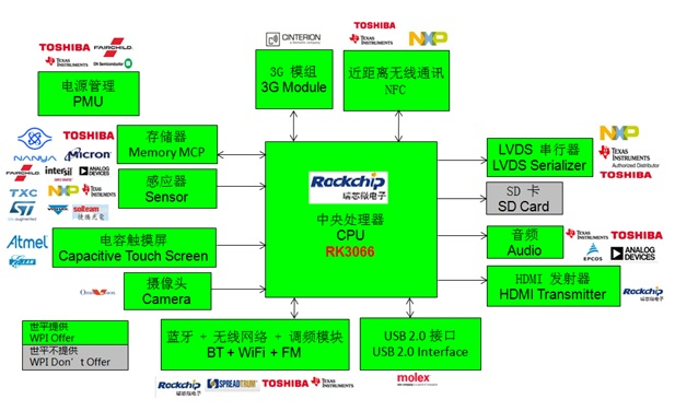 WPIg_Tablet PC_Rockchip-RK3066 Cortex A9_Diagram