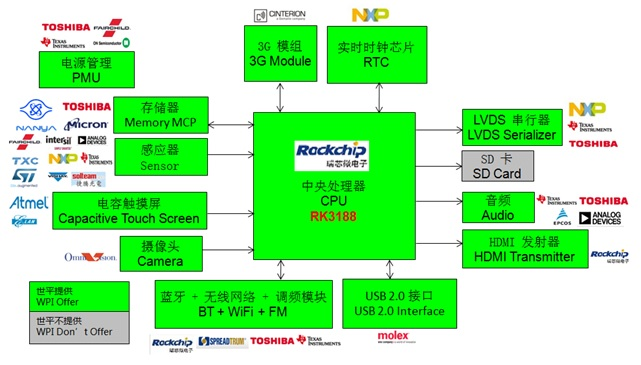 WPIg_Tablet PC_Rockchip- RK3188 Cortex A9_Diagram