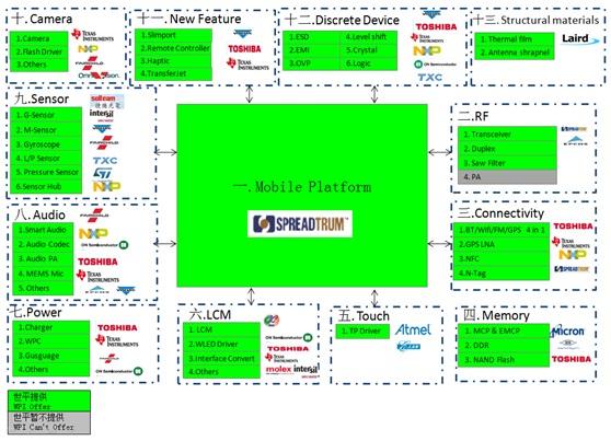 WPIg_SmartPhone-Diagram