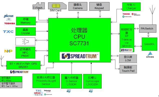 WPIg_SmartPhone_Spreadtrum_SC7731-diagram