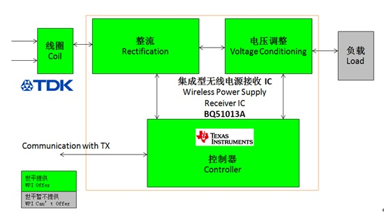 WPIg_TI_Receiver-QI-WirelessCharger-Diagram