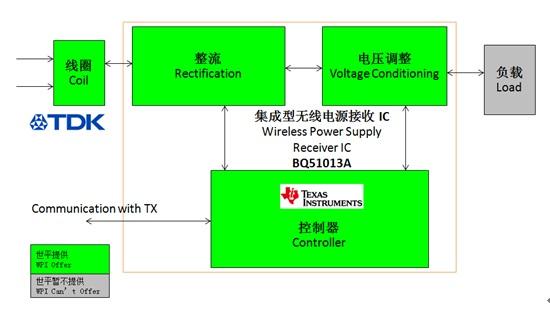 WPIg_TI_Receiver-QI-WirelessCharger-Diagram