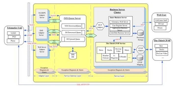WPIg_Automotive-Fibocom-OBD-Platform
