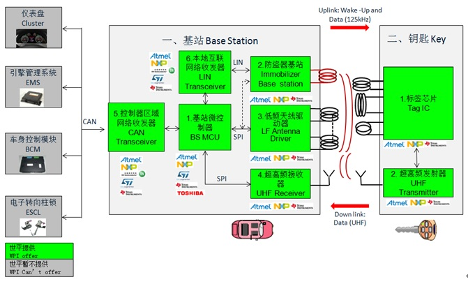 WPIg_Automotive-PKE_Diagram