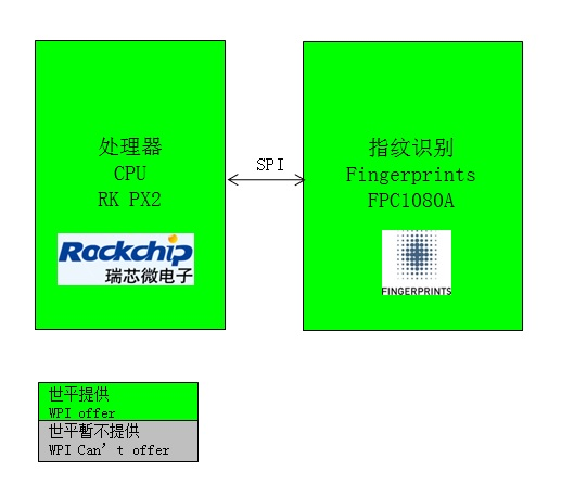 WPIg_Smartphone_Fingerprints_diagram
