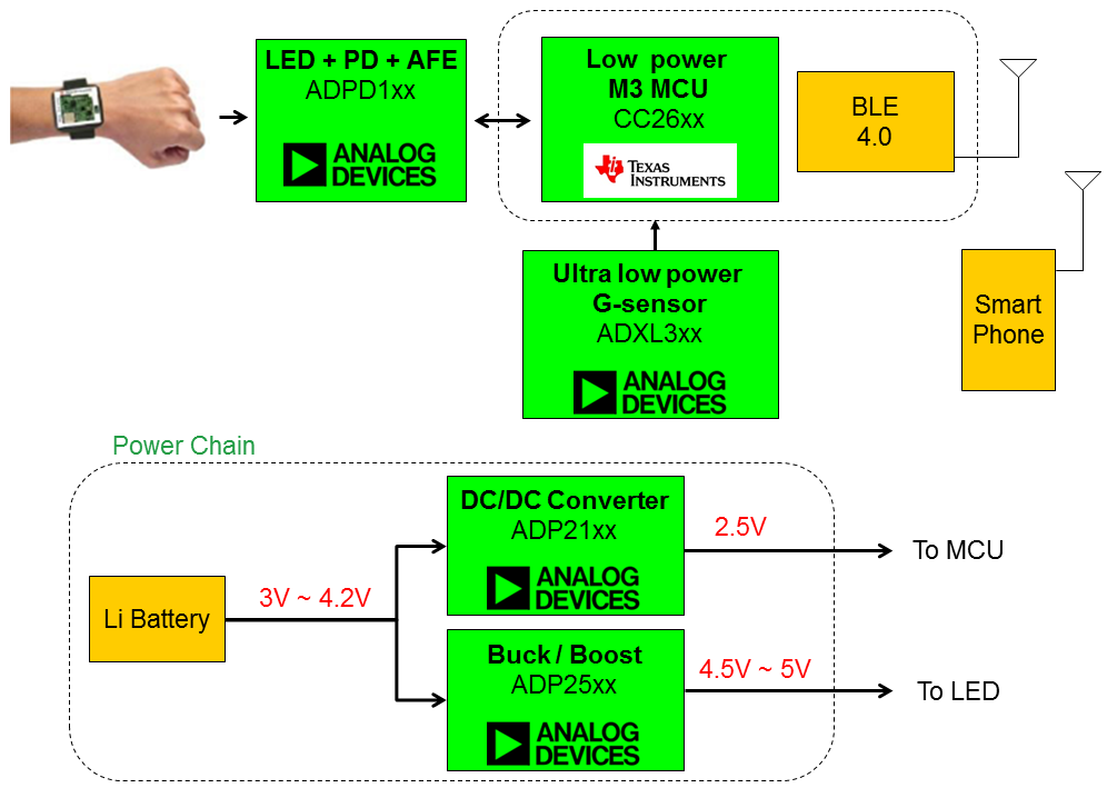 WPIg_Wearable_ADI_PPG_diagram