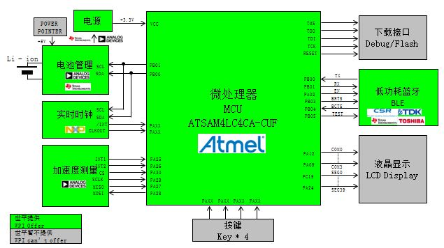 WPIg_Wearable_Atmel_ATSAM4L_diagram