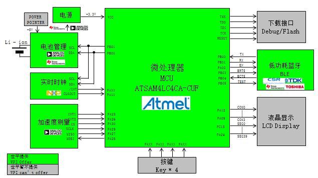 WPIg_Wearable_Atmel_ATSAM4L_diagram
