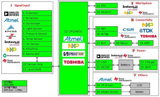 WPIg_Wearable_Bluetooth4.0_diagram