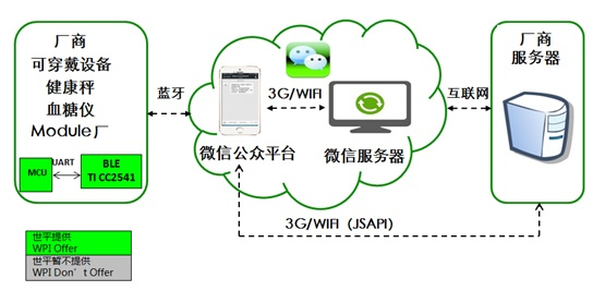WPIg_Wearable_Bluetooth_Wechat_diagram
