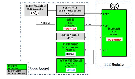 WPIg_Wearable_Toshiba_TC35667_diagram