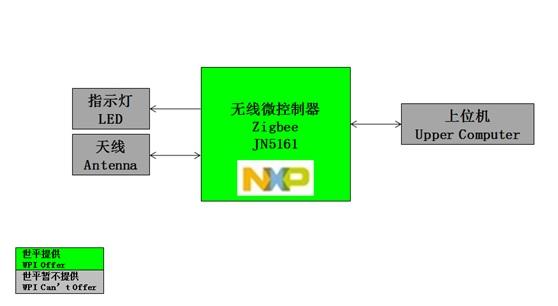 WPIg_TV_NXP-JN516X-Zigbee-diagram_20150603