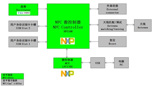 WPIg_TV_NXP-NPC100-NFC-diagram_20150603