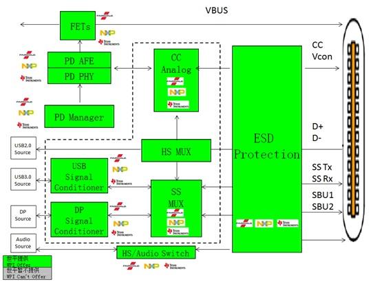 WPIg_Smartphone_Fairchild,NXP,TI_USBTypeC-diagram