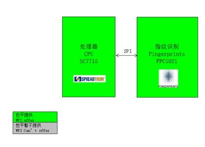 WPIg_Smartphone_Fingerprints-FPC1021-diagram