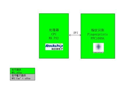 WPIg_Smartphone_Fingerprints-FPC1080A-diagram