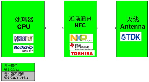 WPIg_Smartphone_NXP-NFC-digaram