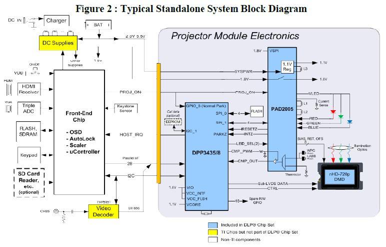 WPIg_Smartphone_TI_DLP-DLP3010-diagram