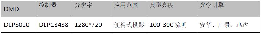 WPIg_Smartphone_TI_DLP-DLP3010-spec