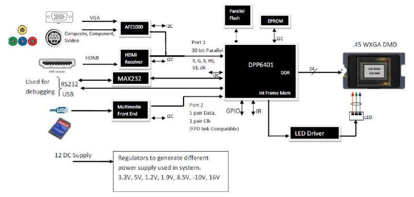 WPIg_Smartphone_TI_DLP-DLP4500-diagram