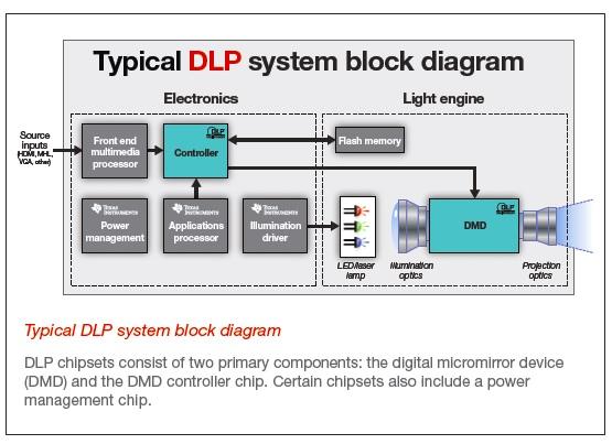 WPIg_Smartphone_TI_DLP-diagram