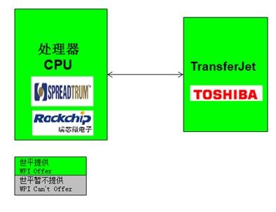 WPIg_Smartphone_Toshiba-NFC-T6NE2-EVM