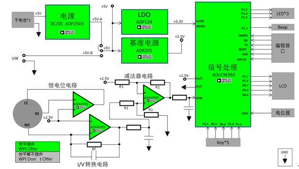 WPIg-Consumer-GasDetector-ADI-ADuCM360-diagram
