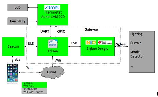 WPIg-Consumer-Security-Intel-Edison-diagram