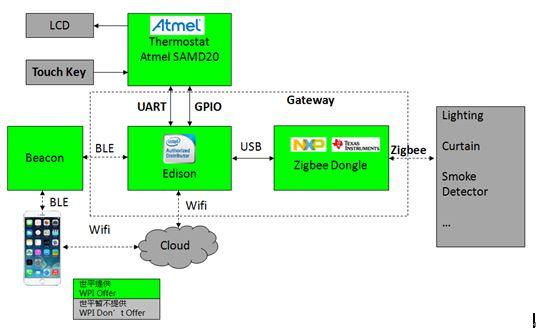 WPIg-Consumer-Security-Intel-Edison-diagram