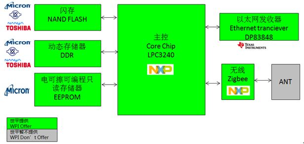 WPIg-Consumer-Security-NXP-LPC3240-diagram
