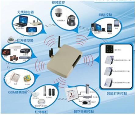 WPIg-Consumer-Security-SmartHome