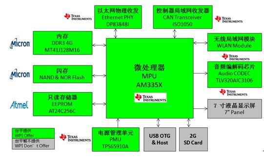 WPIg-Consumer-Security-TI-AM335x-diagram