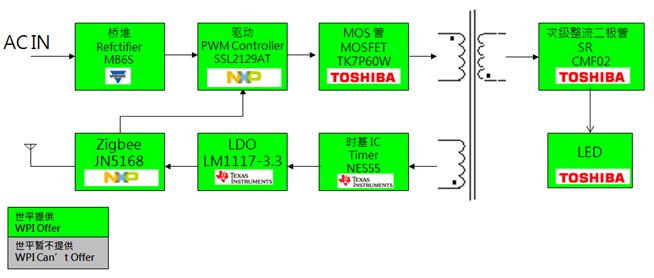 WPIg-Consumer-Lighting-ZigbeeSmartLighting-Diagram