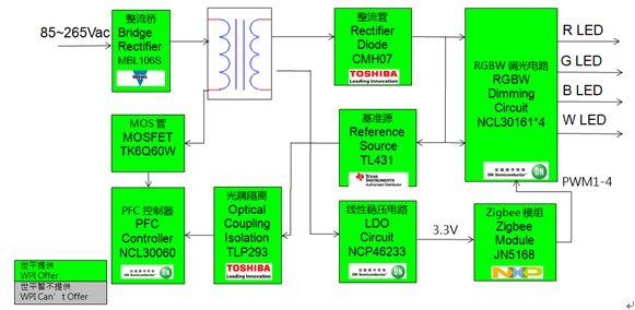 WPIg-Consumer-Lighting-Zigbee-Driver-Diagram