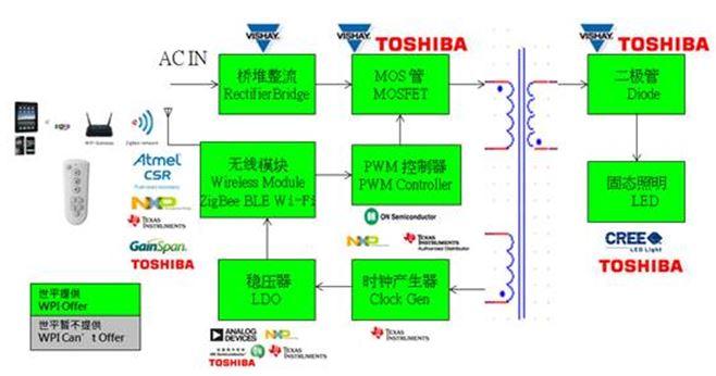 WPIg-Consumer-Lighting-ZigbeeSmartLighting-Diagram