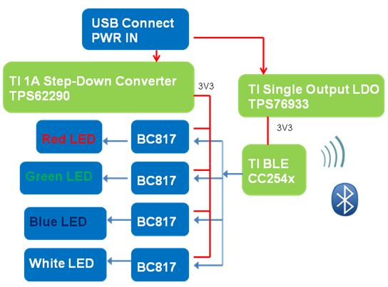 WPIg-Consumer-TI-BLE-Lighting-Diagram