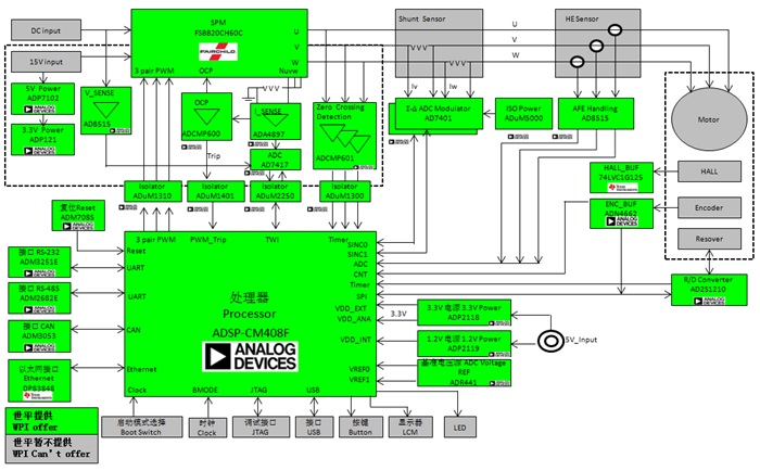 WPIg-Industrial-ADI-ADSP-CM408F-diagram