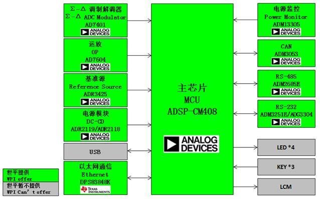 WPIg-Industrial-ADI-PLM-ADSP-CM408-diagram
