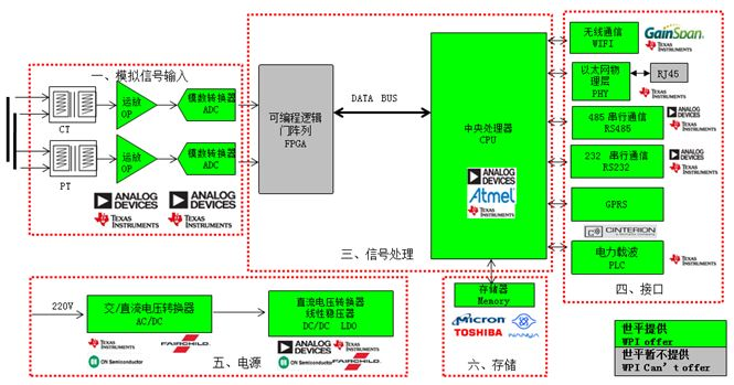 WPIg-Industrial-ADI-PLM-solution-diagram