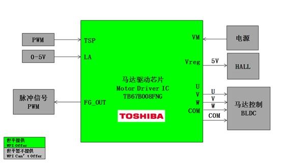 WPIg-Industrial-Toshiba-Motor-Control-TB67B008FNG-Diagram