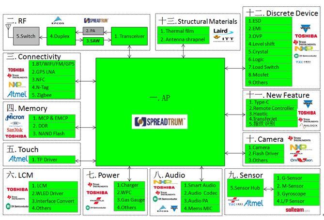 WPIg-3G-Smartphone-Diagram-SC