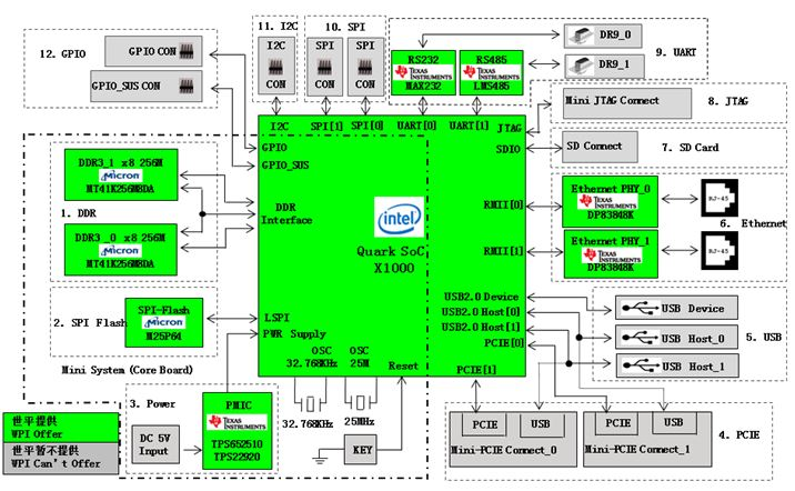WPIg-Gateway-Intel-Quark-Diagram