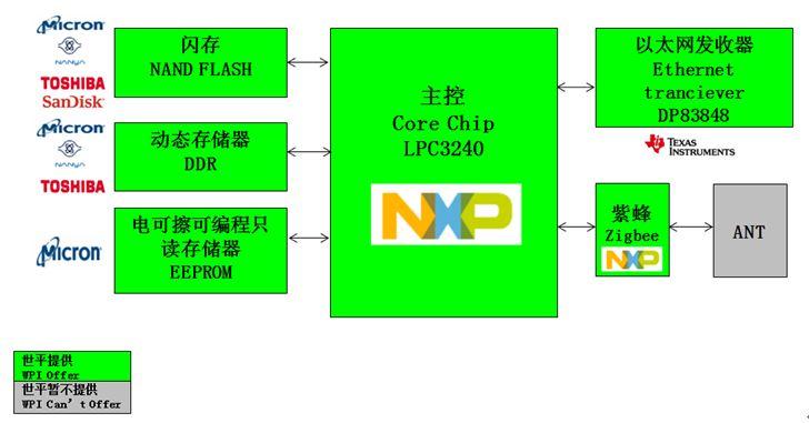 WPIg-Gateway-NXP-LPC3240-Diagram