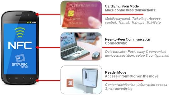 WPIg-Smartphone-NFC,TransferJet-diagram
