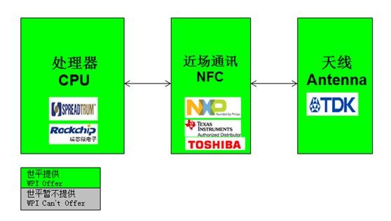 WPIg-Smartphone-NXP-NFC-diagram