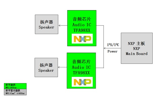 WPIg-Smartphone-NXP-TFA98XX-Smart-Audio-diagram