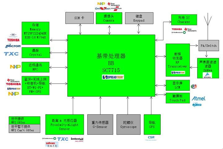 WPIg-Smartphone-Spreadtrum-SC7715-diagram