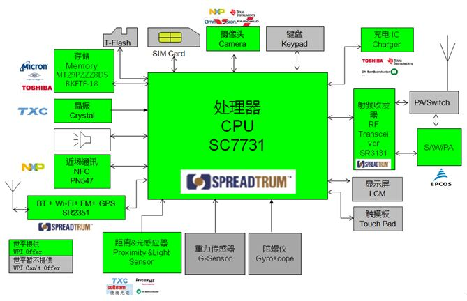 WPIg-Smartphone-Spreadtrum-SC7731-diagram